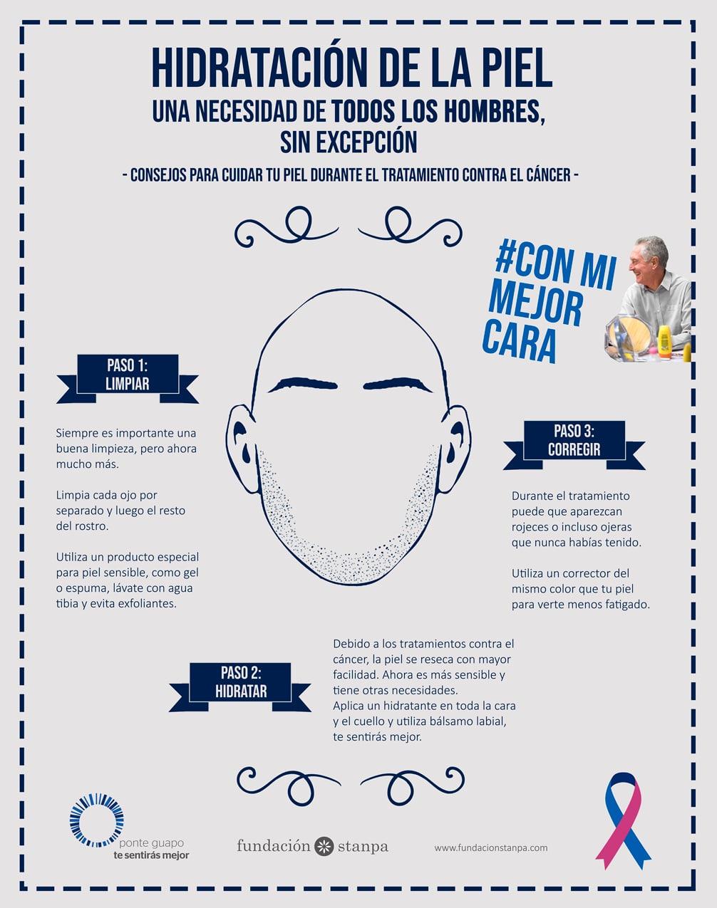 Skin Hydration Stanpa Spanish Cosmetics Toiletry And Perfumery Association